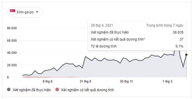 Sau 10 tháng gần như hết dịch Singapore bất ngờ có ổ dịch ở BV công lớn nhất: Cấp tốc áp dụng biện pháp mạnh - Ảnh 3.