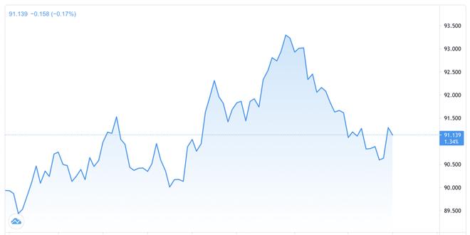 Vì sao đồng USD chịu áp lực mất giá dù kinh tế Mỹ đang phục hồi mạnh? - ảnh 2