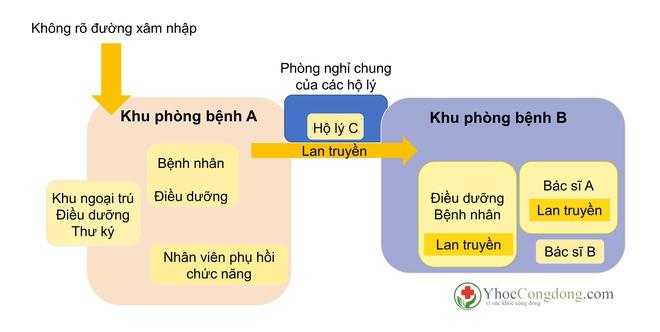 BS Phạm Nguyên Quý: Bài học dập dịch trong 2 tuần của bệnh viện Nhật Bản và điều Việt Nam có thể áp dụng để chặt đứt đường lây - Ảnh 3.