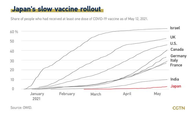 Toàn cầu chạy đua với vắc xin Covid-19, tại sao cường quốc như Nhật Bản lại im hơi lặng tiếng? - Ảnh 1.