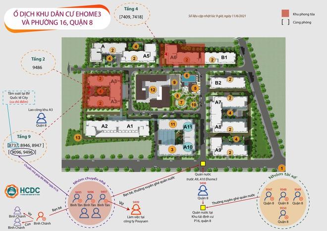 Ghi nhận chuỗi lây nhiễm ở chung cư Ehome 3 và khu tái định cư ở phường 16, quận 8 - Ảnh 1.