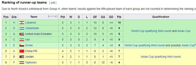 """AFC vẽ ra kịch bản """"như mơ"""" cho tuyển Việt Nam trước thềm đại chiến Malaysia - Ảnh 3."""