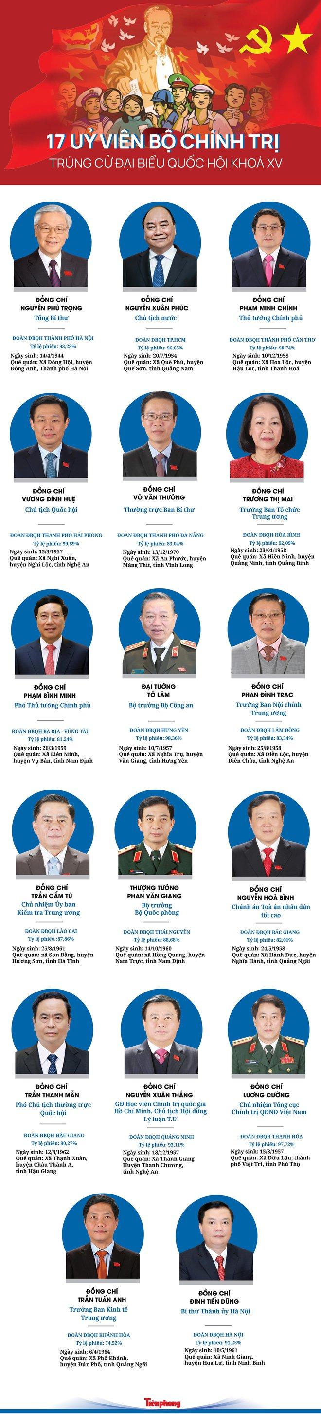 [CHI TIẾT] 17 Uỷ viên Bộ Chính trị trúng cử đại biểu Quốc hội khóa XV - Ảnh 1.