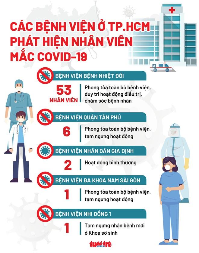 Cả nhà 1 nhân viên BV Bệnh nhiệt đới dương tính Covid-19; Nguyên nhân 53 nhân viên BV đã tiêm vaccine vẫn mắc - Ảnh 1.