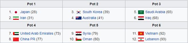 Xác định 12 đội châu Á vào vòng loại cuối World Cup 2022, Việt Nam ở nhóm hạt giống nào? - Ảnh 2.