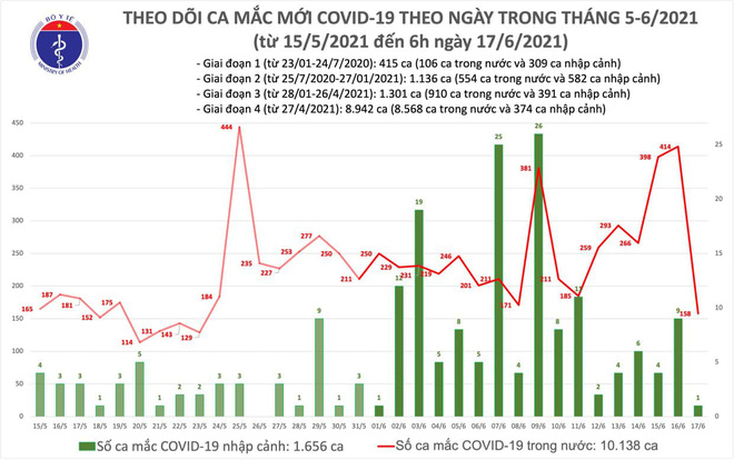 Đưa toàn bộ F2 KCN Tân Phú Trung đi cách ly tập trung; Đội tuyển Việt Nam được rút cách ly y tế từ 21 ngày xuống 7 ngày - Ảnh 1.