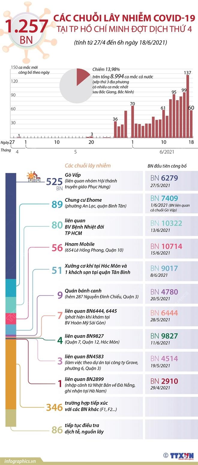Sáng nay, TP. HCM có thêm 60 ca mắc mới; Vì sao Nhật Bản tặng Việt Nam 1 triệu liều vắc xin? - Ảnh 1.
