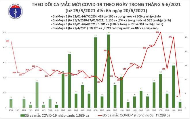 Sáng 20/6: Cả nước có thêm 78 ca mắc COVID-19 mới, riêng TP Hồ Chí Minh có 46 ca - Ảnh 1.