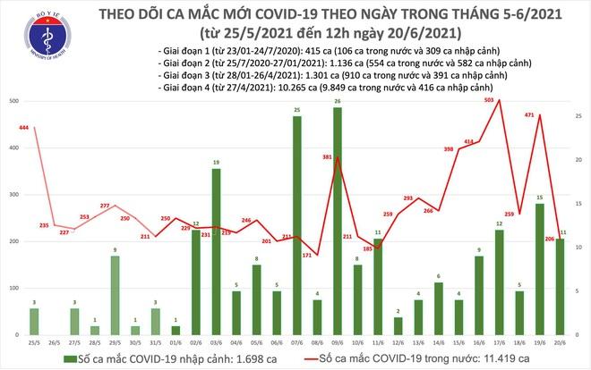 TP HCM thêm 34 ca COVID-19; Cán bộ tử vong sau tiêm vaccine COVID-19 ở Bình Thuận không có triệu chứng bất thường - Ảnh 1.