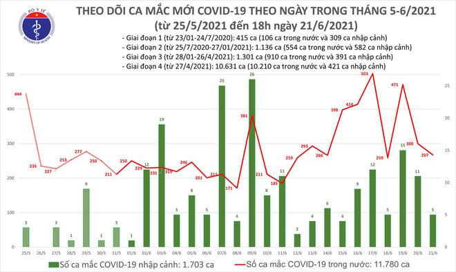 Cập nhật dịch COVID-19 ngày 22/6 tại Việt Nam - Ảnh 1.