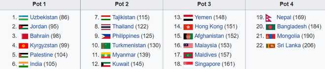 Tiếp bước lá cờ đầu Việt Nam, Đông Nam Á sẽ làm nên lịch sử tại vòng loại Asian Cup? - Ảnh 1.
