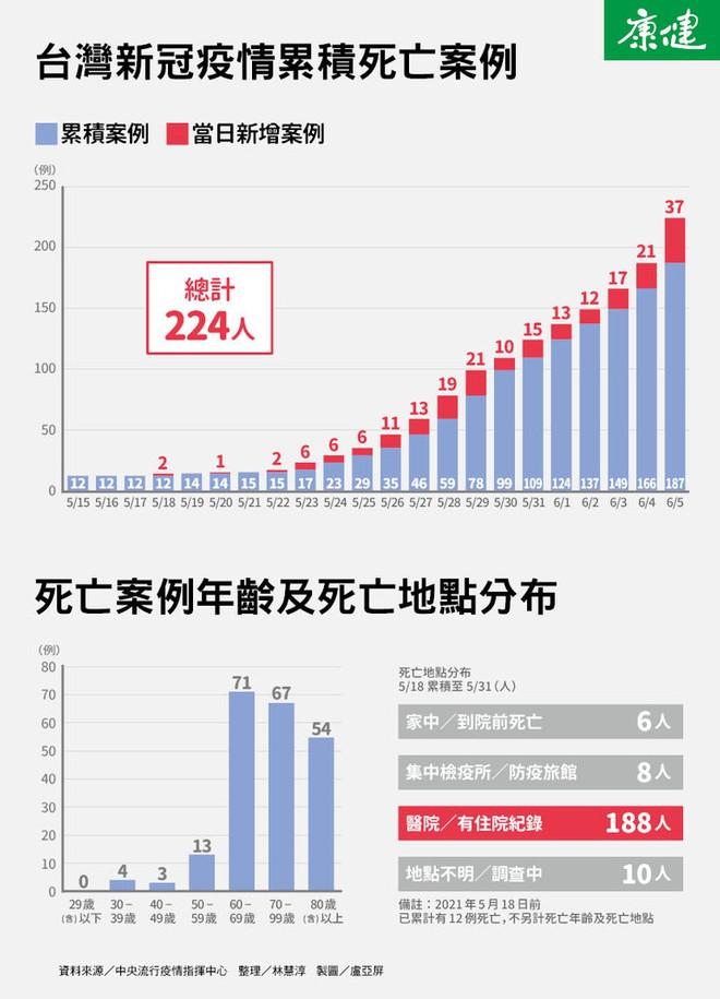Đài Loan: Tỉ lệ bệnh nhân tử vong vì Covid-19 tăng trên 2%, trung bình hơn 8 ngày sau khi bị nhiễm - Ảnh 1.