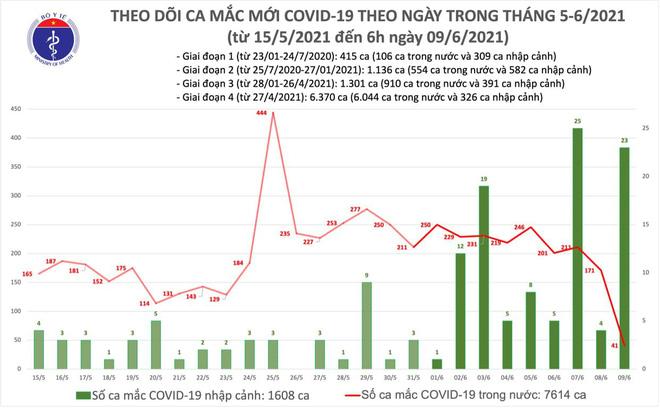 Vì sao chiến sĩ công an trẻ ở TP.HCM mắc Covid-19 nguy kịch khi không có bệnh nền? TP.HCM phong tỏa 7 hộ dân, 5 công ty liên quan ca mắc Covid-19 - Ảnh 1.