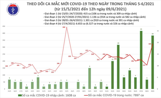 Cán bộ ở Bộ chỉ huy Quân sự tỉnh Hà Tĩnh mắc COVID-19; Hà Nội thêm 4 ca Covid-19 liên quan ổ dịch chưa rõ nguồn lây - Ảnh 1.