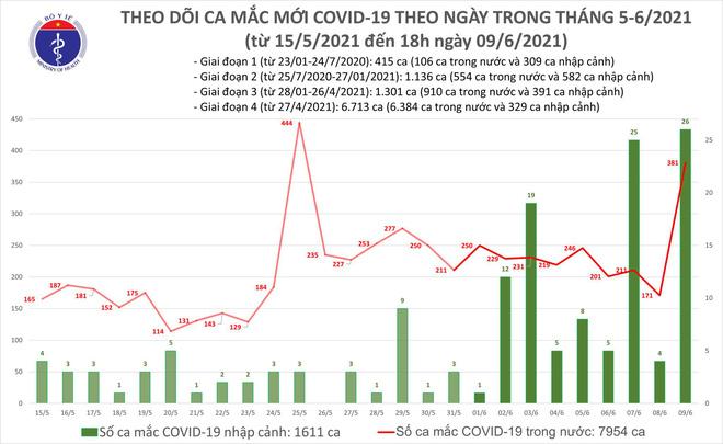 Ngày 9/6, phát hiện thêm 407 ca mắc mới; Hà Nội đã có 7 ca dương tính liên quan đến chùm ca bệnh ở Đông Anh - Ảnh 1.