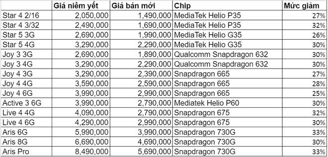 Cửa hàng vét kho giảm giá, điện thoại Vsmart pin trâu chưa đến 3 triệu, iMac M1 cháy hàng - Ảnh 2.