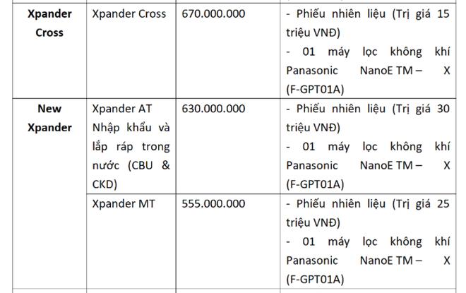 Chiếc ô tô nằm trong top bán chạy nhất Việt Nam dùng chiêu độc khi đối thủ ồ ạt giảm giá - Ảnh 1.