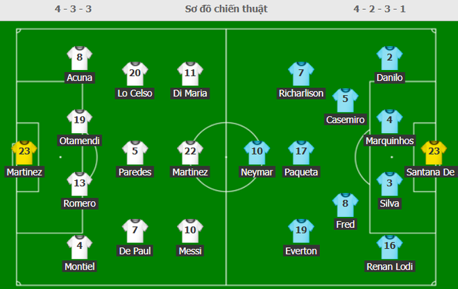 [TRỰC TIẾP] Argentina 1-0 Brazil: Di Maria lập siêu phẩm lốp bóng qua đầu thủ môn - Ảnh 3.