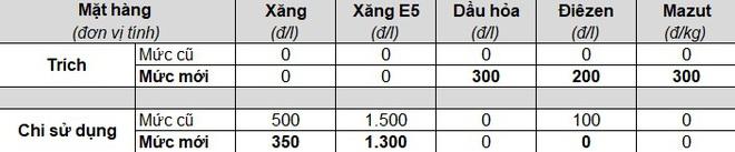 Xăng tiếp tục tăng cao, đội giá gần gấp đôi sau khoảng 1 năm - Ảnh 2.