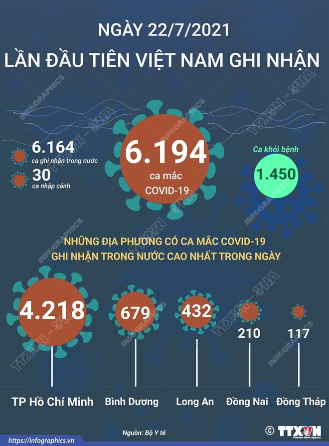Lần đầu tiên Việt Nam ghi nhận hơn 6.000 ca mắc Covid-19 trong một ngày; Hà Nội thêm 64 ca nhiễm - Ảnh 1.