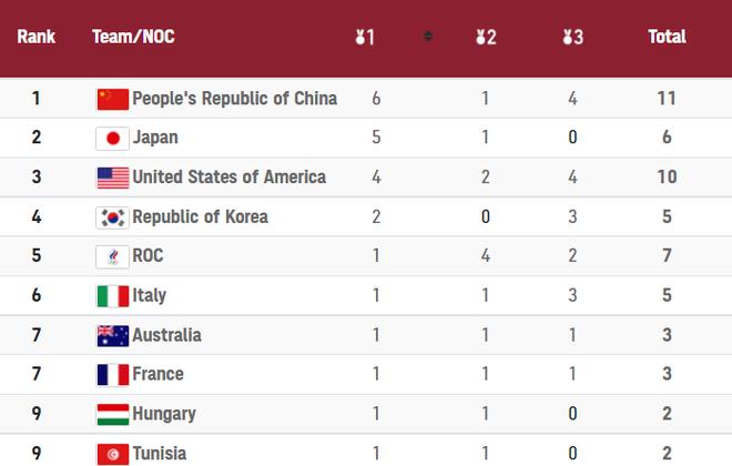 TRỰC TIẾP Olympic ngày 26/7: Hotgirl cầu lông Việt Nam đối đầu tay vợt số một thế giới - Ảnh 1.