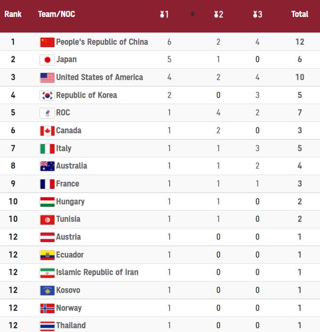 CẬP NHẬT BXH Huy chương Olympic 2020: Trung Quốc mất HCV bởi một VĐV gốc... Trung Quốc - Ảnh 2.