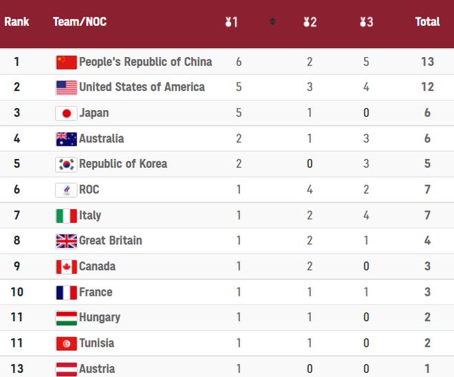 CẬP NHẬT BXH Huy chương Olympic 2020: Mỹ chỉ còn kém Trung Quốc đúng 1 HCV - Ảnh 1.
