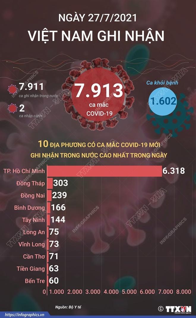 Hôm nay, cả nước có gần 8.000 ca mắc mới, Hà Nội 76 ca dương tính; Một công ty test nhanh phát hiện 240 công nhân dương tính nhưng giấu kết quả - Ảnh 1.