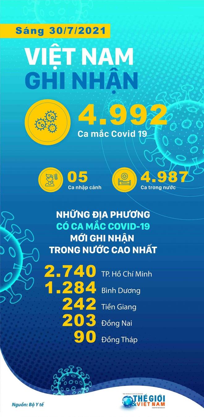 Sáng nay, Hà Nội có 63 ca mắc Covid-19, cả nước ghi nhận 159 bệnh nhân tử vong trong 2 ngày qua - Ảnh 1.