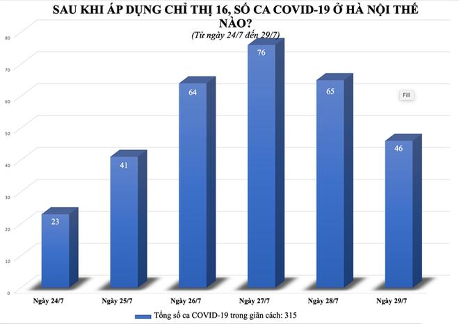 TP.HCM ghi nhận 132 bệnh nhân tử vong trong 2 ngày qua; Số ca mắc Covid-19 ở Hà Nội như thế nào sau gần một tuần giãn cách? - Ảnh 1.