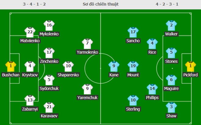 Anh 4-0 Ukraine: Tam sư lần đầu tiên lọt vào bán kết Euro sau 25 năm - Ảnh 1.
