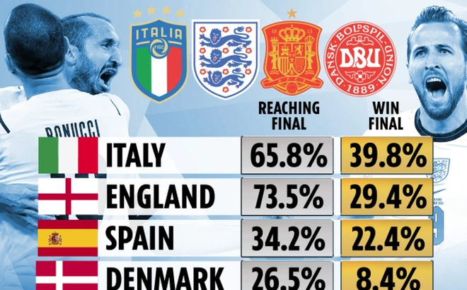 Siêu máy tính dự đoán Anh có 29,4% cơ hội vô địch
