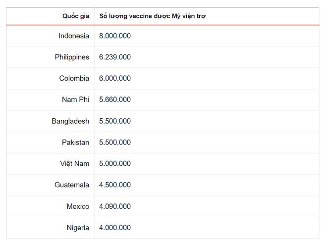 Việt Nam là 1 trong 7 nước được Mỹ viện trợ nhiều vaccine nhất; Dân Vũ Hán lại vội vã vét sạch hàng hóa ở siêu thị: Điềm xấu? - Ảnh 1.