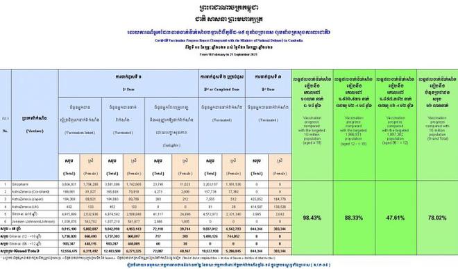 Con số đáng ngưỡng mộ ở nước láng giềng sát vách Việt Nam - Cảnh éo le của nhà lãnh đạo chưa tiêm vaccine khi sang Mỹ - Ảnh 1.