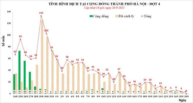Ngày đầu tiên sau hơn 2 tháng, Hà Nội không phát hiện ca mắc Covid-19 mới - Ảnh 1.