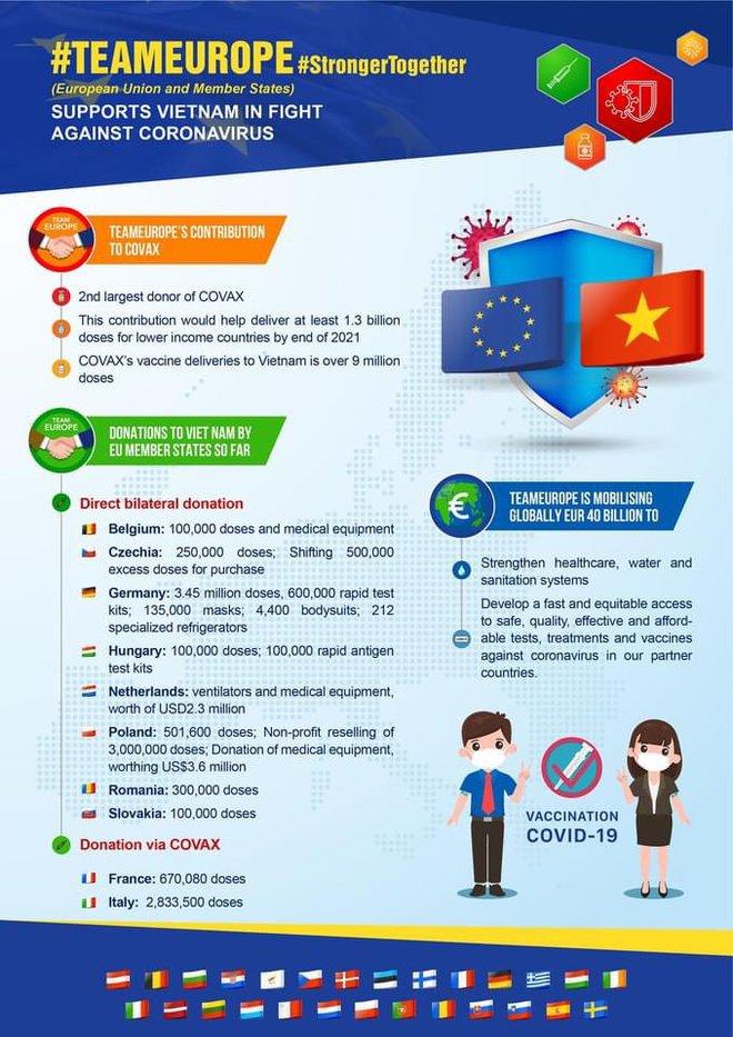 Trong 1 tuần, quốc gia EU 2 lần viện trợ lượng vaccine khủng cho Việt Nam; Bệnh nhân Covid-19 sống sót sau khi bị virus ăn sạch 2 lá phổi - Ảnh 2.