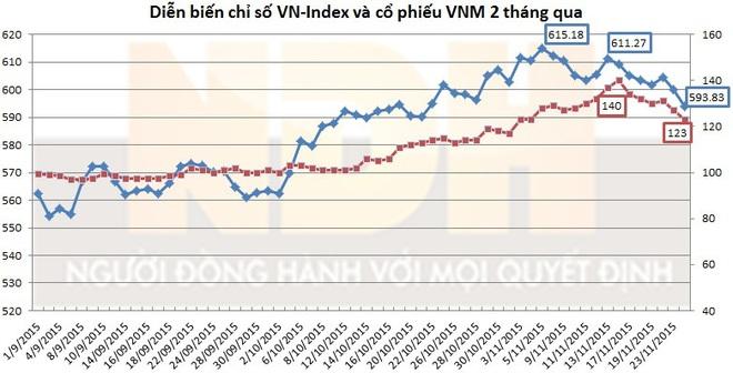 Thấy gì qua việc điều chỉnh của cổ phiếu VNM?