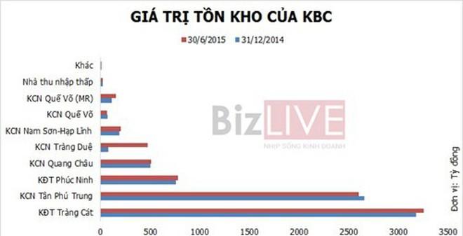 Tập đoàn Kinh Bắc ôm núi hàng tồn kho hơn 8.000 tỷ đồng