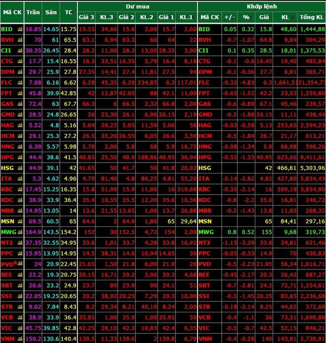Thị trường chứng khoán Việt sụt giảm mạnh trong ngày bầu cử Tổng thống Mỹ - Ảnh 1.