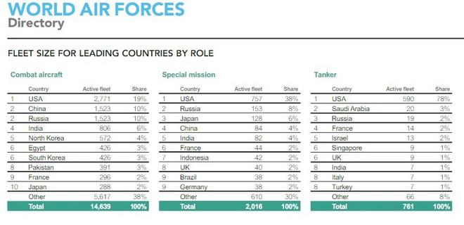 Báo cáo Không quân TG 2017: VN số 1 ĐNÁ về tiêm kích hạng nặng, TQ so kè Nga ở Top 5! - Ảnh 1.