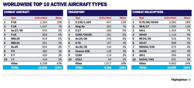 Báo cáo Không quân TG 2017: VN số 1 ĐNÁ về tiêm kích hạng nặng, TQ so kè Nga ở Top 5! - Ảnh 5.