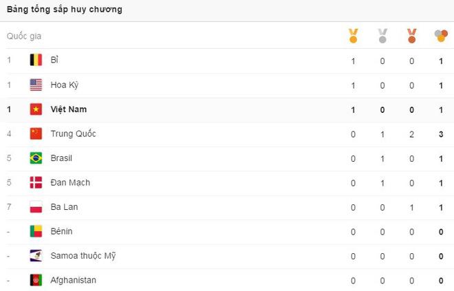 Nhìn kìa, Việt Nam đấy, ngang hàng Mỹ, ngay tại Olympic! - Ảnh 2.