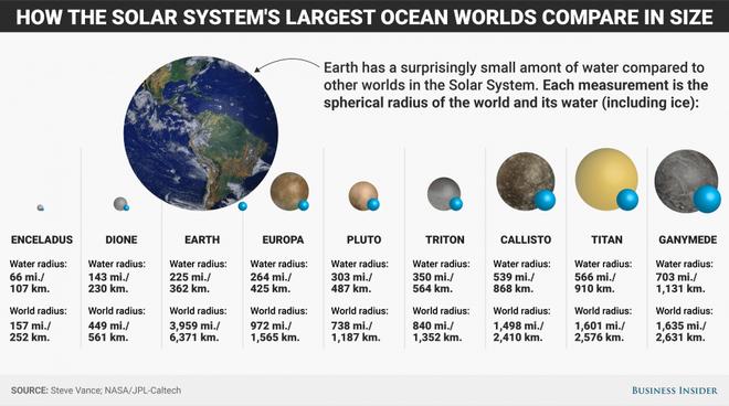 Trái Đất chỉ là sa mạc nếu so với các nơi khác trong Hệ Mặt trời - Ảnh 5.