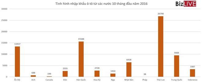 Ô tô Thái, Indonesia… sắp tràn vào thuế 0%, ô tô Việt Nam sẽ ra sao? - Ảnh 1.