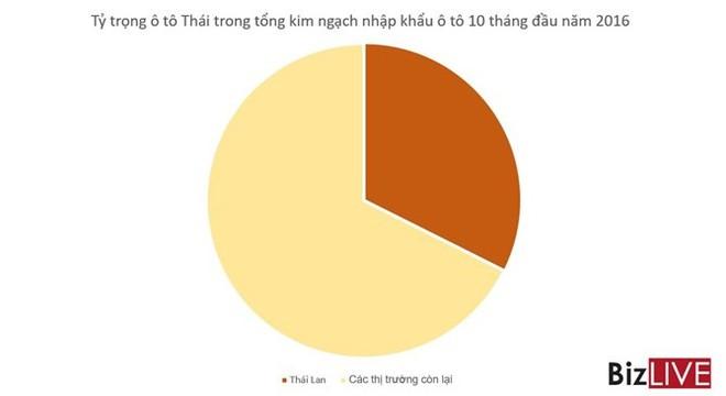 Ô tô Thái, Indonesia… sắp tràn vào thuế 0%, ô tô Việt Nam sẽ ra sao? - Ảnh 2.