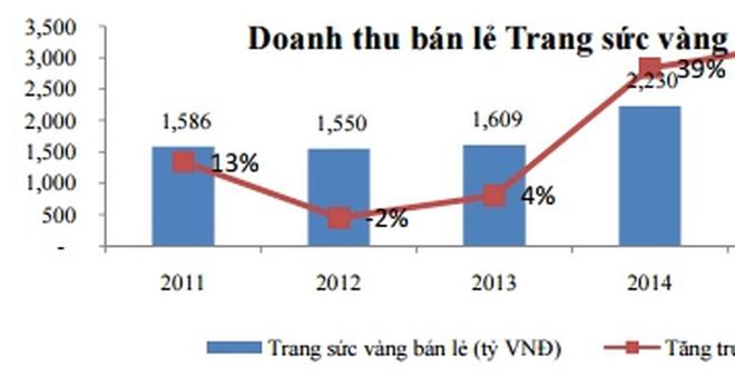 ĐHCĐ PNJ: Tiếp tục trích lập khoản đầu tư DongA Bank, lãi 40 tỷ đồng từ bán cửa hàng