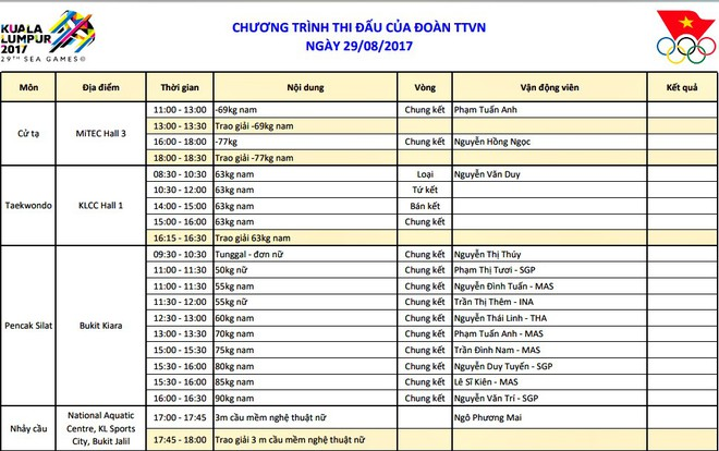 Chốt BXH SEA Games 29 ngày 29/8: Một HCV của Thái Lan đánh bay 140 HCV của Malaysia - Ảnh 8.