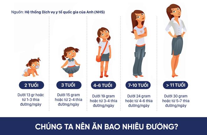 1 bà mẹ chiến đấu cai đường cho con vì tác hại với sức khỏe: Các mẹ khác cũng nên chú ý! - Ảnh 2.