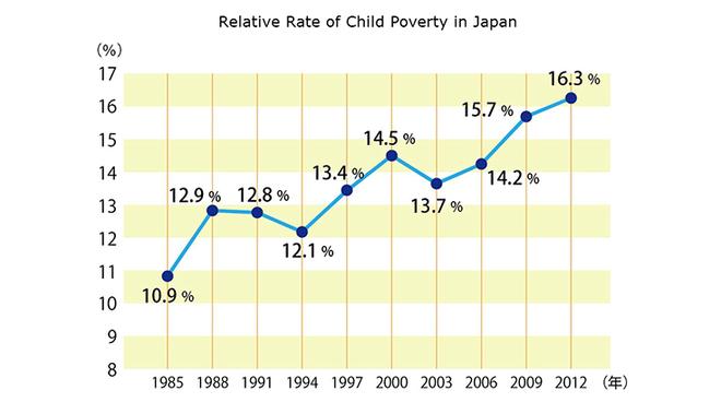 Hàng trăm quán ăn từ thiện được mở ra để cưu mang trẻ em nghèo ở Nhật Bản - Ảnh 2.