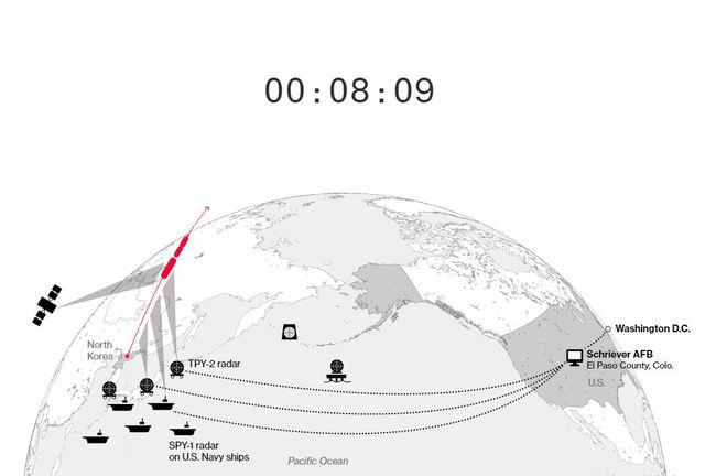 Hệ thống phòng thủ của Mỹ sẽ đối phó với cuộc tấn công hạt nhân từ Triều Tiên như thế nào? - Ảnh 3.